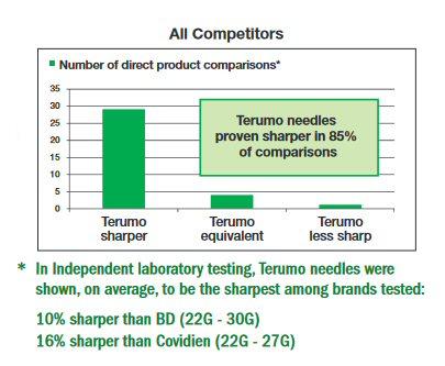 Terumo UTW Hypodermic Needle - ***ultra-thin wall - box of 100 - 5 sizes